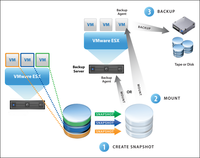 vcb visio diagram Virtual Machine HyperVisor Protection and Recovery