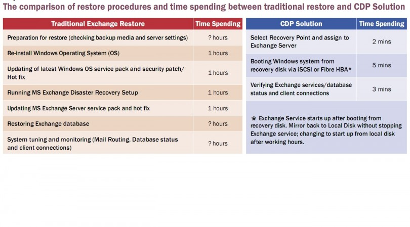 CDP Restore times for Exchange vs Traditional methods