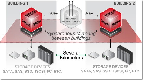 Synchronous_Mirroring_DataCore
