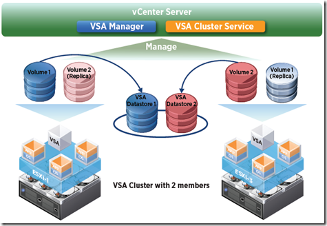low cost storage for shared vmware using vmware vsa