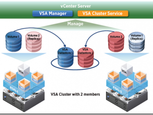 Do I need a SAN or a NAS for Vmotion – the VMware VSA Virtual Storage Array