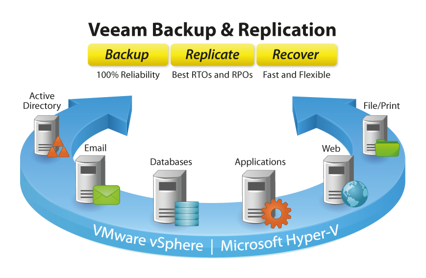 vmware-backup-uk-veeam