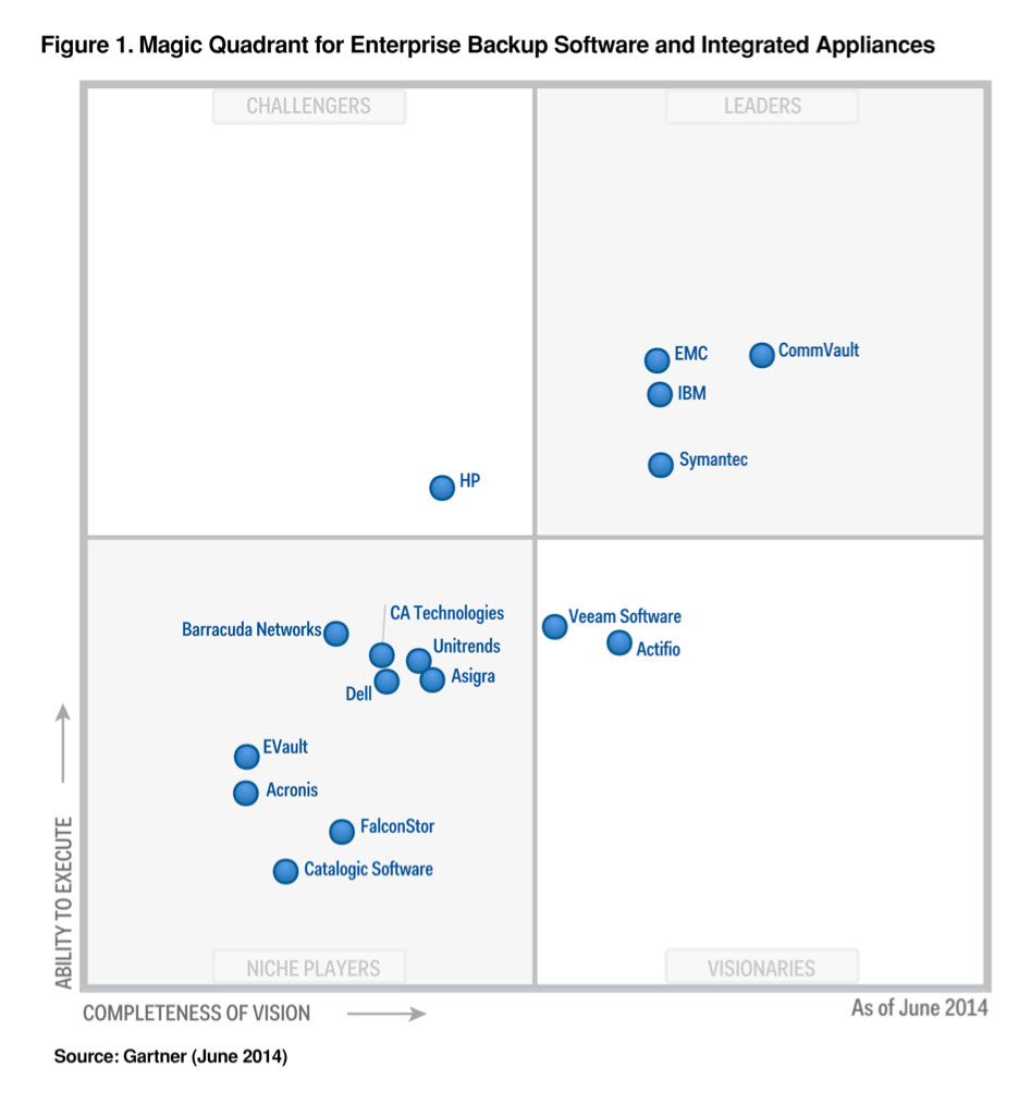 Commvault UK Gartner 2014 Magic Quadrant