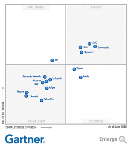 commvault gartner quadrant 2015